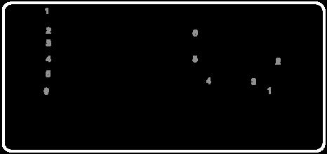 furanose
